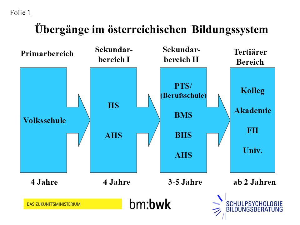 Übergänge im österreichischen Bildungssystem Volksschule HS AHS PTS/ (Berufsschule) BMS BHS AHS Kolleg Akademie FH Univ.