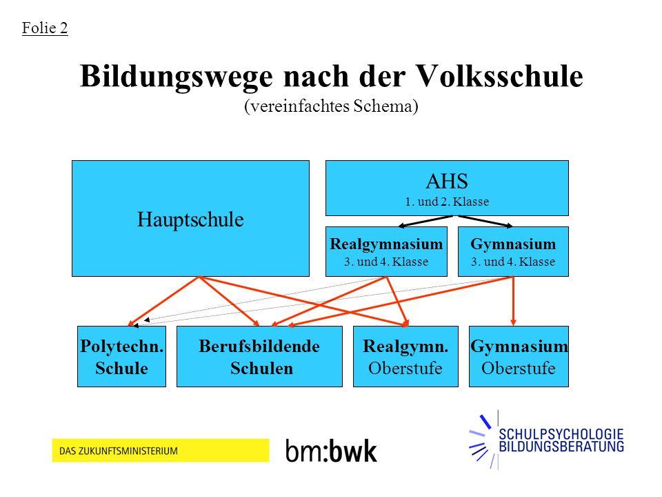 Bildungswege nach der Volksschule (vereinfachtes Schema) Hauptschule AHS 1.