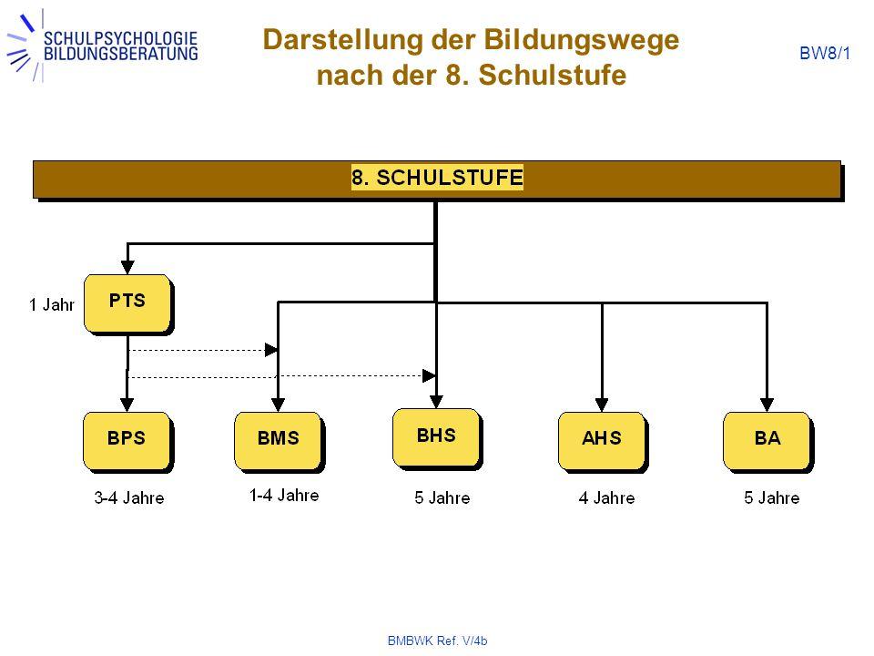 BMBWK Ref. V/4b BW8/1 Darstellung der Bildungswege nach der 8. Schulstufe