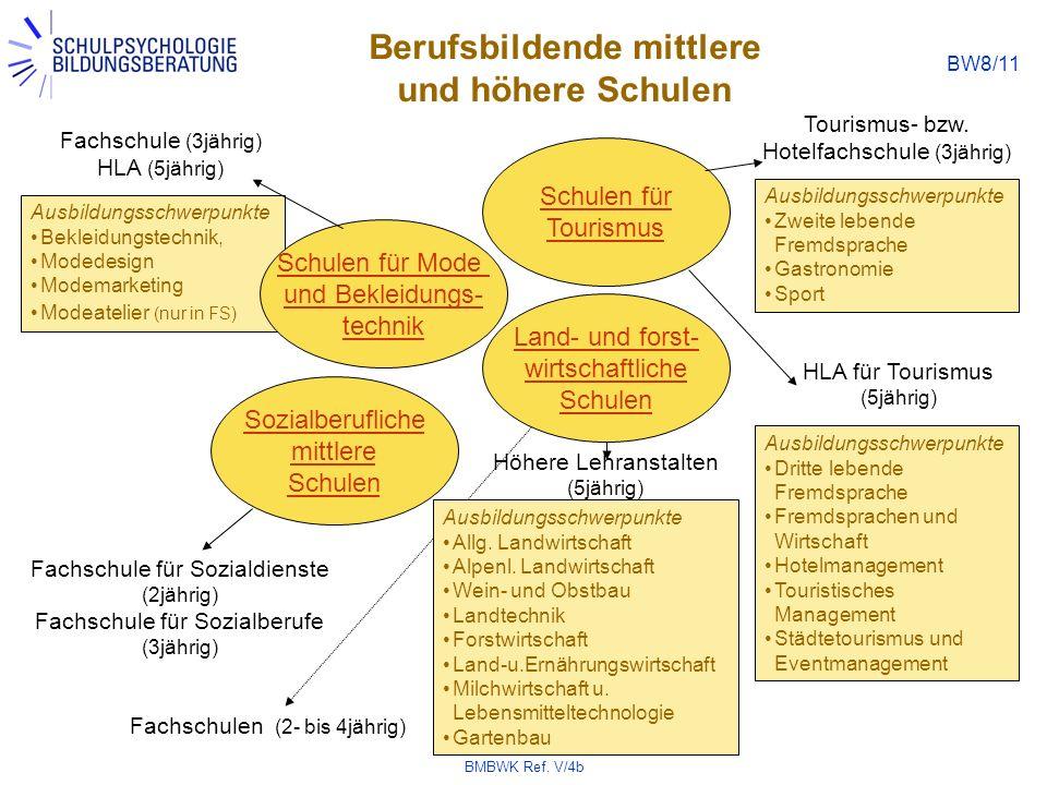 BMBWK Ref. V/4b BW8/11 Ausbildungsschwerpunkte Zweite lebende Fremdsprache Gastronomie Sport Ausbildungsschwerpunkte Bekleidungstechnik, Modedesign Mo