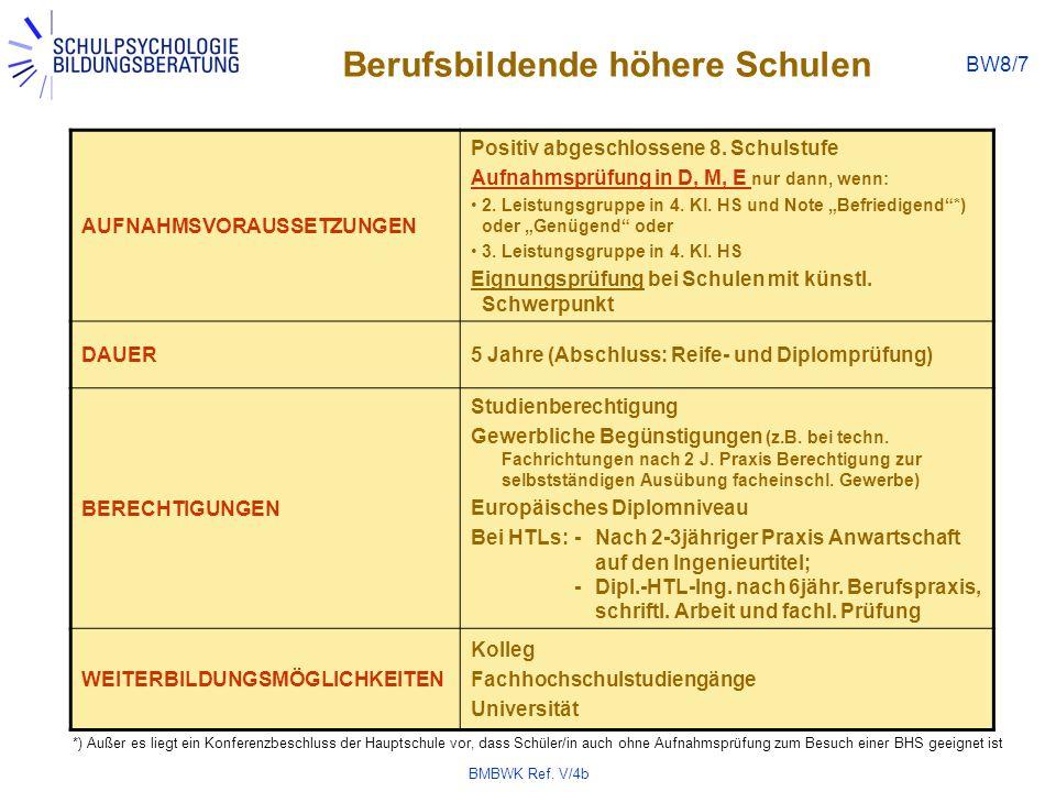 BMBWK Ref. V/4b BW8/7 Berufsbildende höhere Schulen AUFNAHMSVORAUSSETZUNGEN Positiv abgeschlossene 8. Schulstufe Aufnahmsprüfung in D, M, E Aufnahmspr