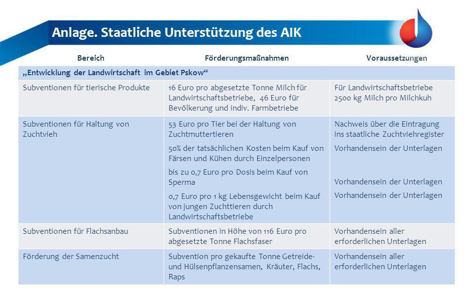 BereichFörderungsmaßnahmenVoraussetzungen Entwicklung der Landwirtschaft im Gebiet Pskow Subventionen für tierische Produkte16 Euro pro abgesetzte Tonne Milch für Landwirtschaftsbetriebe, 46 Euro für Bevölkerung und indiv.