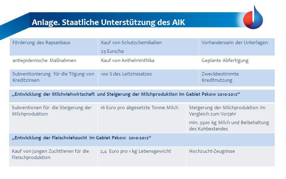 Förderung des RapsanbausKauf von Schutzchemikalien 23 Euro/ha Vorhandensein der Unterlagen antiepidemische MaßnahmenKauf von AnthelminthikaGeplante Ab