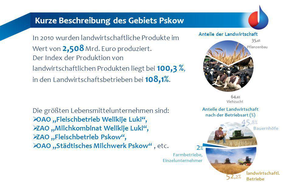 Kurze Beschreibung des Gebiets Pskow In 2010 wurden landwirtschaftliche Produkte im Wert von 2,508 Mrd. Euro produziert. Der Index der Produktion von