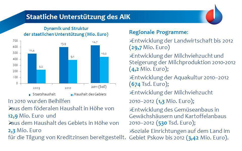 Staatliche Unterstützung des AIK In 2010 wurden Beihilfen aus dem föderalen Haushalt in Höhe von 12,9 Mio. Euro und aus dem Haushalt des Gebiets in Hö