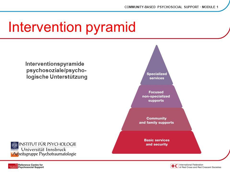 COMMUNITY-BASED PSYCHOSOCIAL SUPPORT · MODULE 1 Intervention pyramid Interventionspyramide psychosoziale/psycho- logische Unterstützung