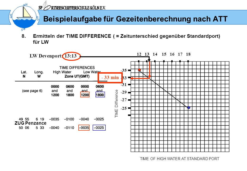 Beispielaufgabe für Gezeitenberechnung nach ATT 8.Ermitteln der TIME DIFFERENCE ( = Zeitunterschied gegenüber Standardport) für LW TIME OF HIGH WATER