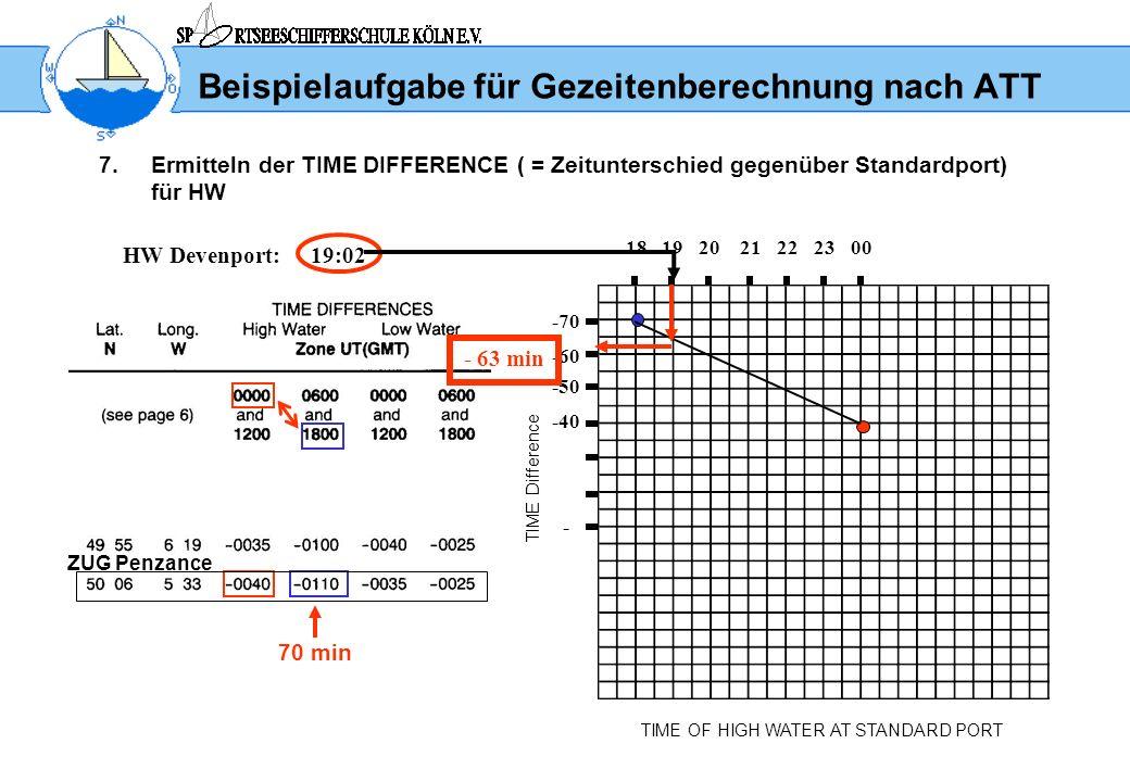 Beispielaufgabe für Gezeitenberechnung nach ATT 7.Ermitteln der TIME DIFFERENCE ( = Zeitunterschied gegenüber Standardport) für HW TIME OF HIGH WATER