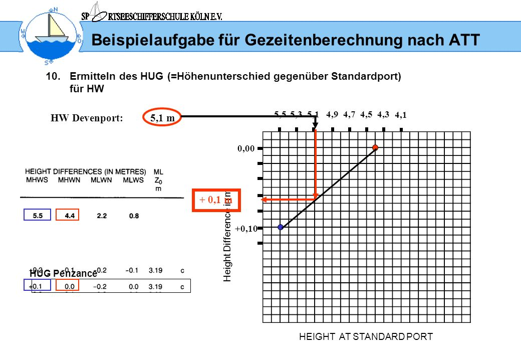 Beispielaufgabe für Gezeitenberechnung nach ATT 10.Ermitteln des HUG (=Höhenunterschied gegenüber Standardport) für HW HEIGHT AT STANDARD PORT Height