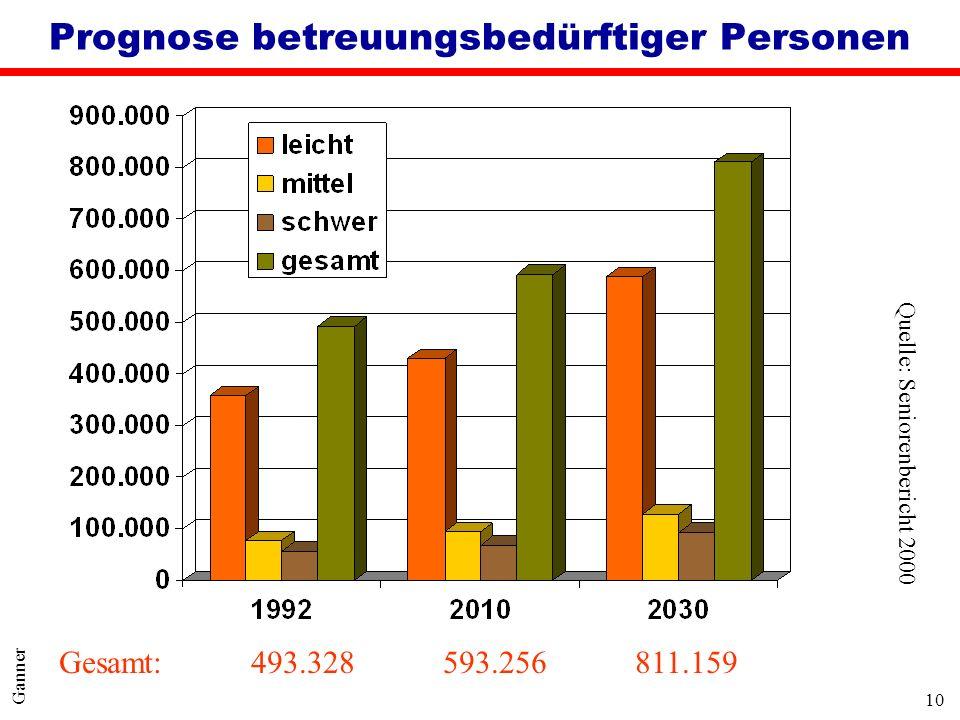 10 Ganner Prognose betreuungsbedürftiger Personen Quelle: Seniorenbericht 2000 Gesamt:493.328593.256811.159