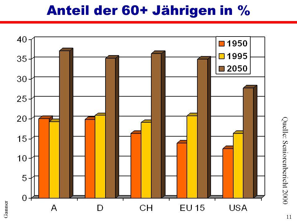11 Ganner Anteil der 60+ Jährigen in % Quelle: Seniorenbericht 2000