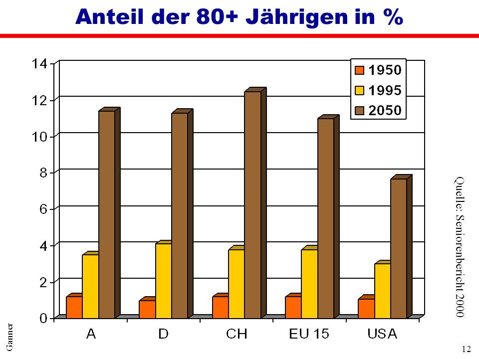 12 Ganner Anteil der 80+ Jährigen in % Quelle: Seniorenbericht 2000