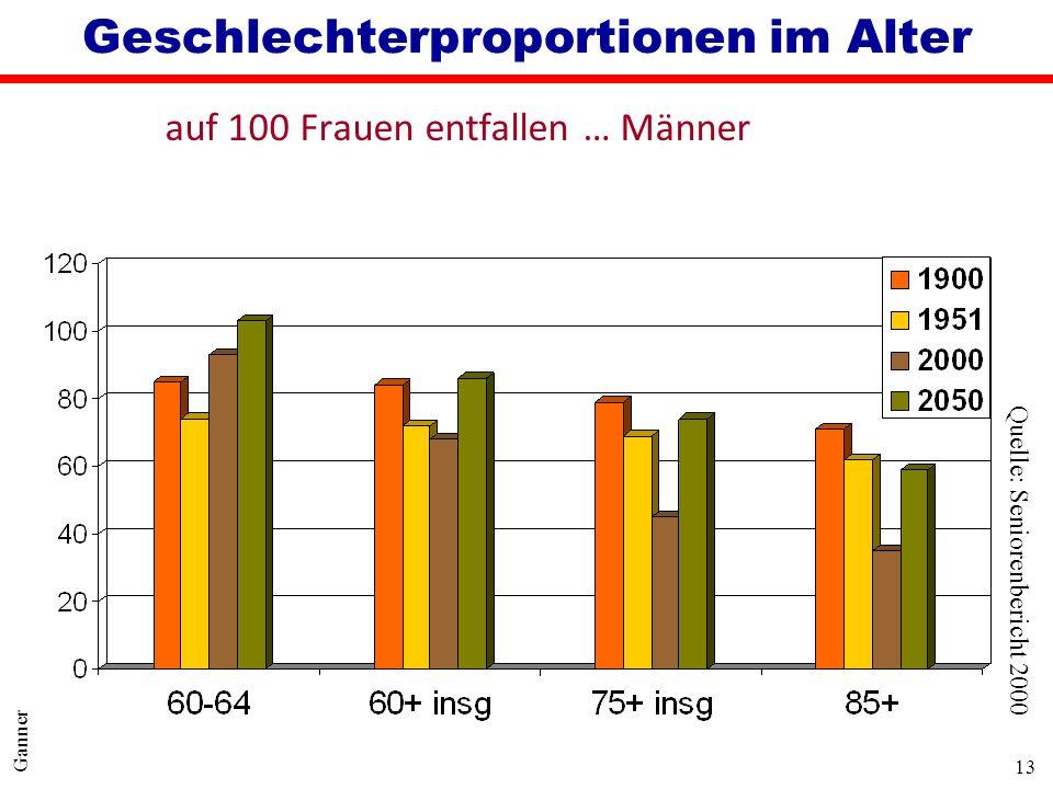 13 Ganner Geschlechterproportionen im Alter auf 100 Frauen entfallen … Männer Quelle: Seniorenbericht 2000