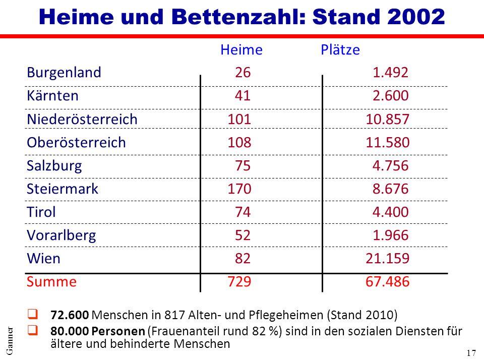 17 Ganner Heime und Bettenzahl: Stand 2002 Heime Plätze Burgenland 26 1.492 Kärnten 41 2.600 Niederösterreich 10110.857 Oberösterreich 10811.580 Salzb