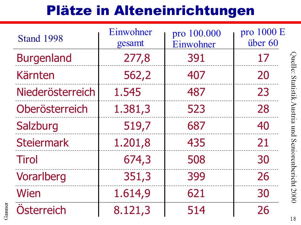 18 Ganner Plätze in Alteneinrichtungen Burgenland 277,8 39117 Kärnten 562,2 40720 Niederösterreich 1.545 48723 Oberösterreich 1.381,3 52328 Salzburg 5