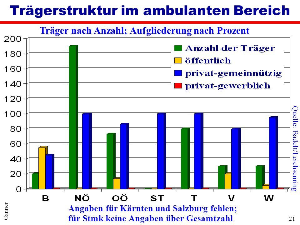 21 Ganner Trägerstruktur im ambulanten Bereich Träger nach Anzahl; Aufgliederung nach Prozent Angaben für Kärnten und Salzburg fehlen; für Stmk keine