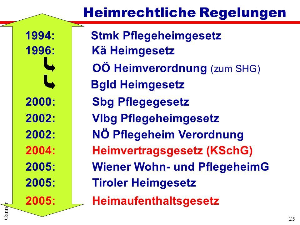 25 Ganner 2000: Sbg Pflegegesetz 2002: Vlbg Pflegeheimgesetz 2002: NÖ Pflegeheim Verordnung 2004: Heimvertragsgesetz (KSchG) 2005: Wiener Wohn- und Pf