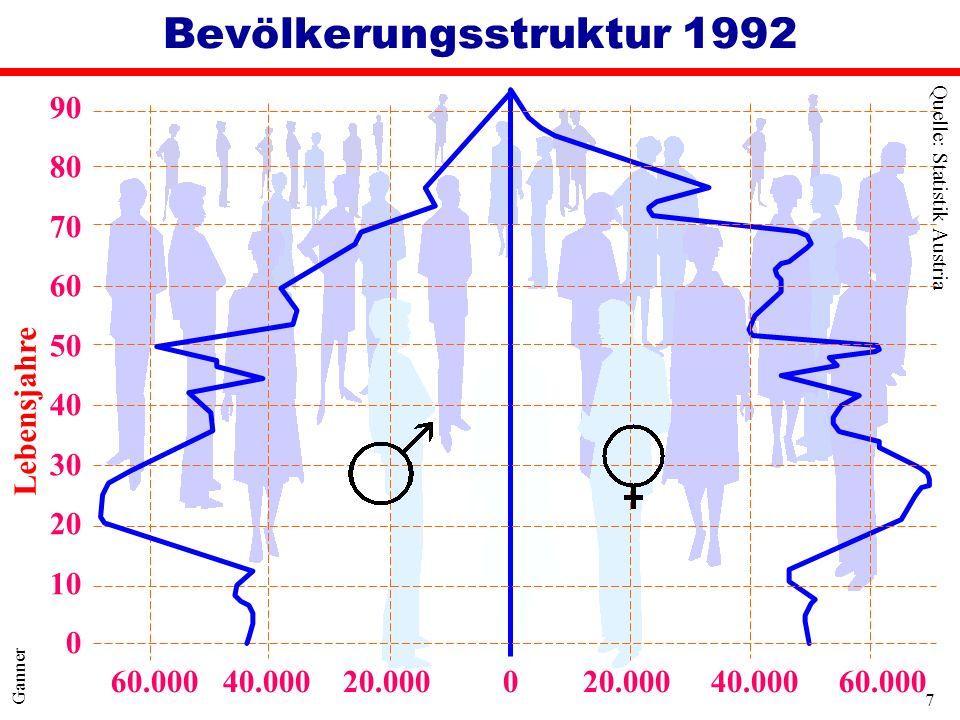 7 Ganner Bevölkerungsstruktur 1992 60.000 40.000 20.000 0 20.000 40.000 60.000 Quelle: Statistik Austria 90 80 70 60 50 40 30 20 10 0 Lebensjahre