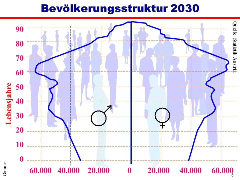 8 Ganner Bevölkerungsstruktur 2030 60.000 40.000 20.000 0 20.000 40.000 60.000 90 80 70 60 50 40 30 20 10 0 Lebensjahre Quelle: Statistik Austria