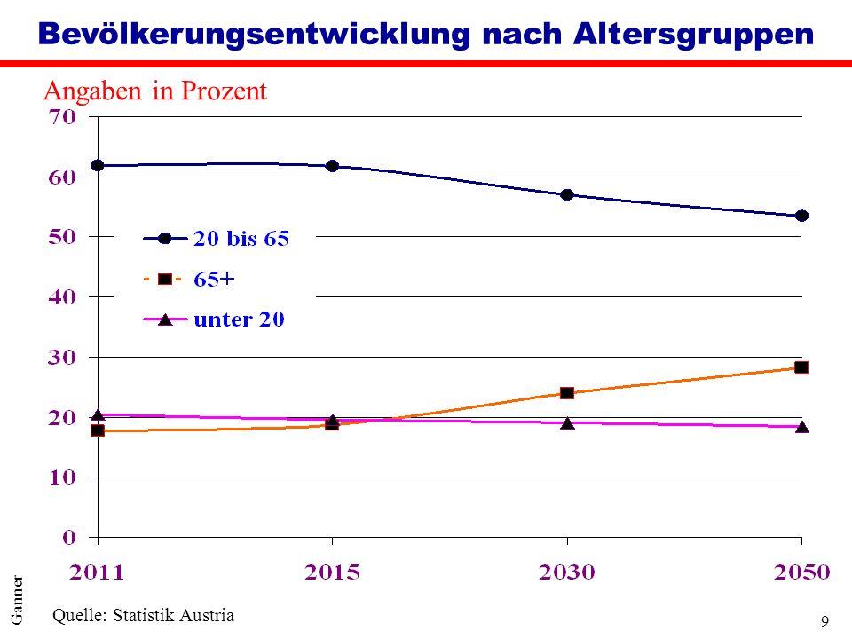 9 Ganner Angaben in Prozent Bevölkerungsentwicklung nach Altersgruppen Quelle: Statistik Austria