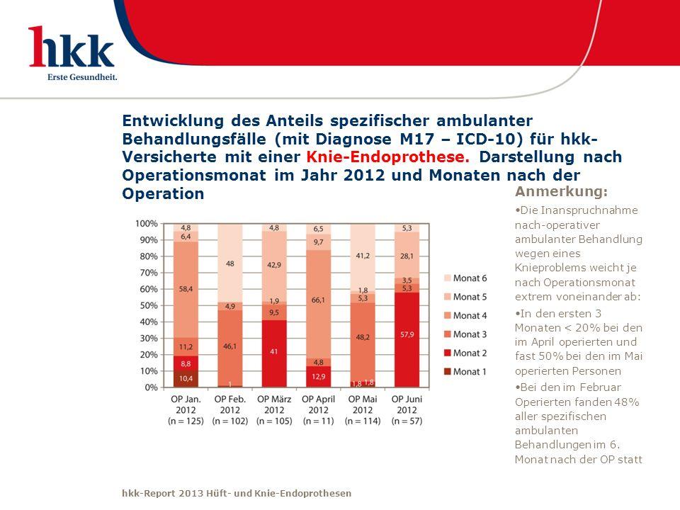 hkk-Report 2013 Hüft- und Knie-Endoprothesen Entwicklung des Anteils spezifischer ambulanter Behandlungsfälle (mit Diagnose M17 – ICD-10) für hkk- Ver