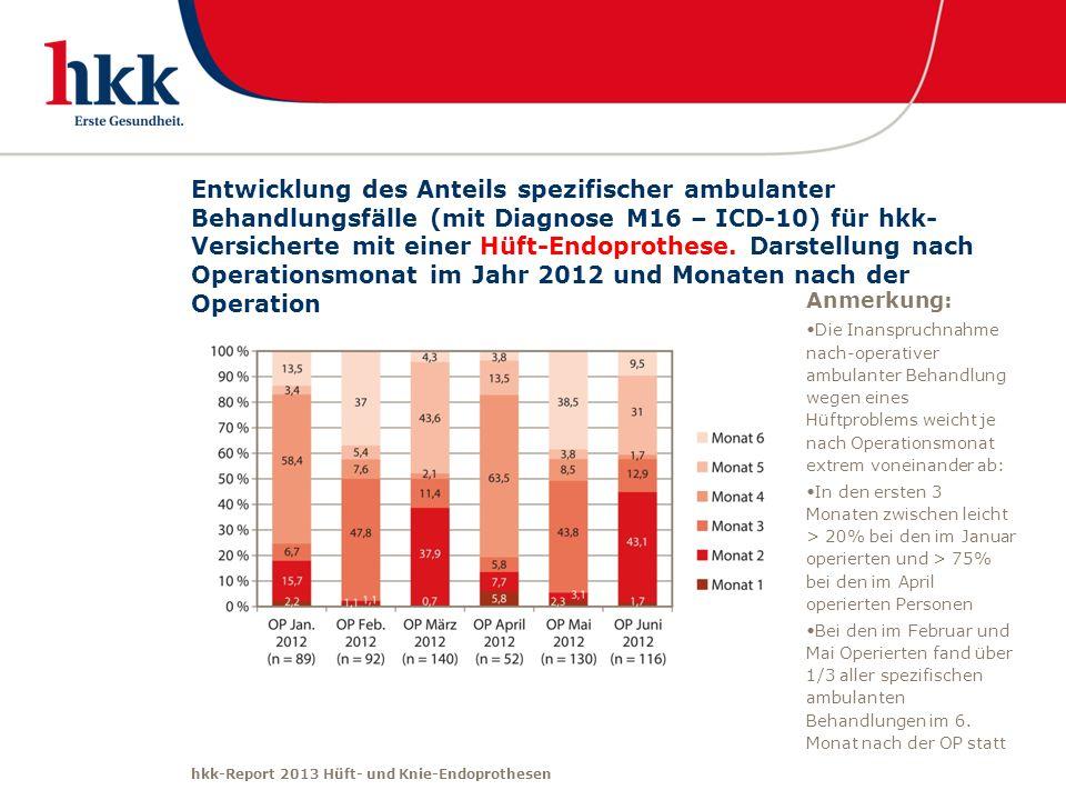 hkk-Report 2013 Hüft- und Knie-Endoprothesen Entwicklung des Anteils spezifischer ambulanter Behandlungsfälle (mit Diagnose M16 – ICD-10) für hkk- Ver