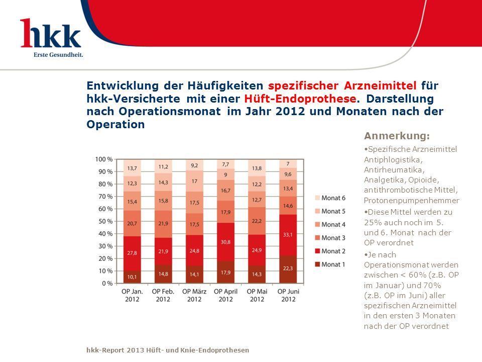 hkk-Report 2013 Hüft- und Knie-Endoprothesen Entwicklung der Häufigkeiten spezifischer Arzneimittel für hkk-Versicherte mit einer Hüft-Endoprothese. D