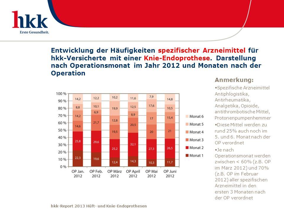 hkk-Report 2013 Hüft- und Knie-Endoprothesen Entwicklung der Häufigkeiten spezifischer Arzneimittel für hkk-Versicherte mit einer Knie-Endoprothese. D