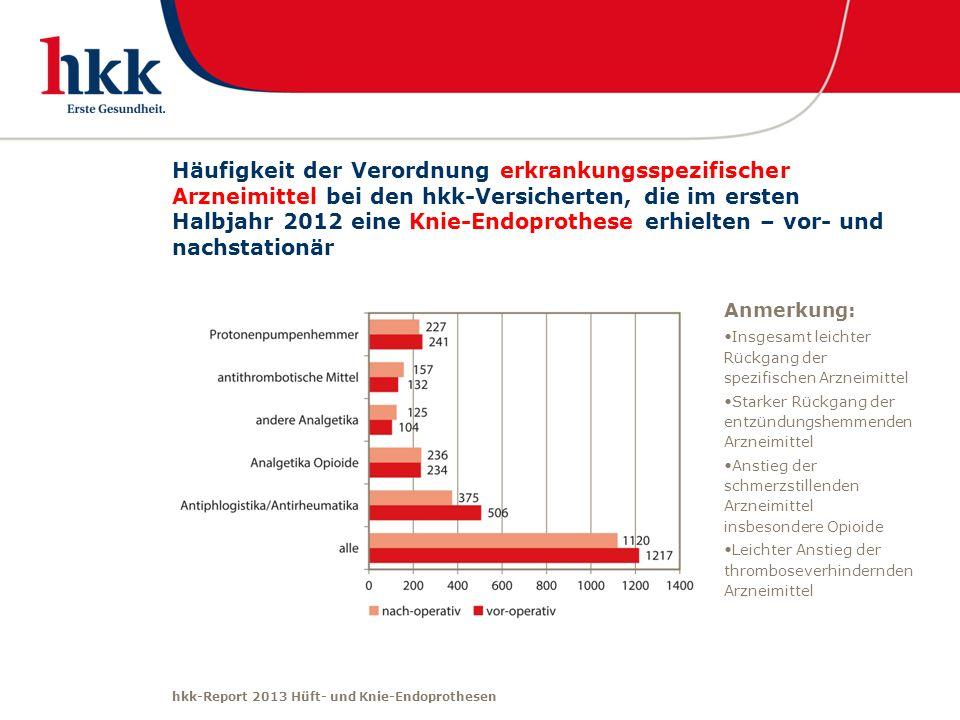hkk-Report 2013 Hüft- und Knie-Endoprothesen Häufigkeit der Verordnung erkrankungsspezifischer Arzneimittel bei den hkk-Versicherten, die im ersten Ha