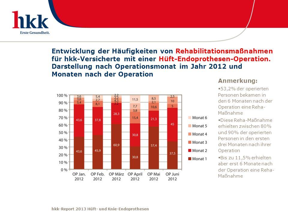 hkk-Report 2013 Hüft- und Knie-Endoprothesen Entwicklung der Häufigkeiten von Rehabilitationsmaßnahmen für hkk-Versicherte mit einer Hüft-Endoprothese