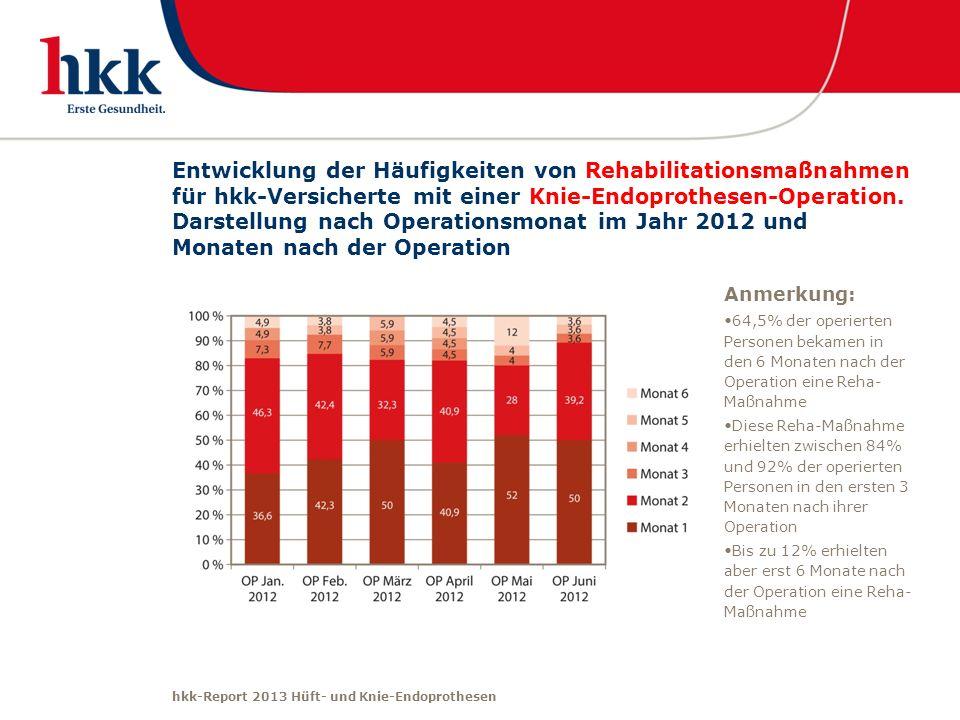 hkk-Report 2013 Hüft- und Knie-Endoprothesen Entwicklung der Häufigkeiten von Rehabilitationsmaßnahmen für hkk-Versicherte mit einer Knie-Endoprothese
