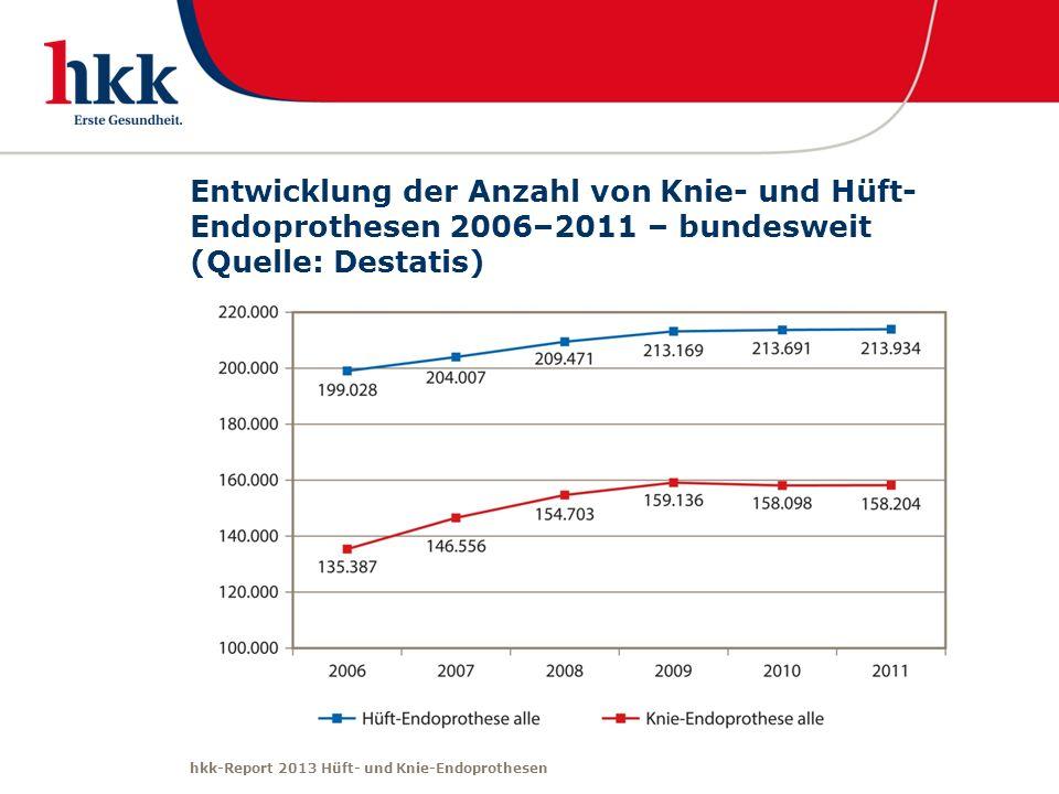 hkk-Report 2013 Hüft- und Knie-Endoprothesen Entwicklung der Anzahl von Knie- und Hüft- Endoprothesen 2006–2011 – bundesweit (Quelle: Destatis)
