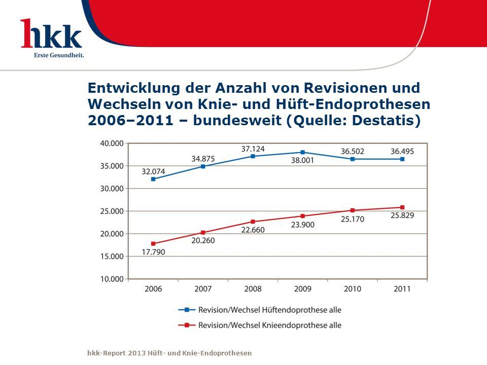 hkk-Report 2013 Hüft- und Knie-Endoprothesen Entwicklung der Anzahl von Revisionen und Wechseln von Knie- und Hüft-Endoprothesen 2006–2011 – bundeswei