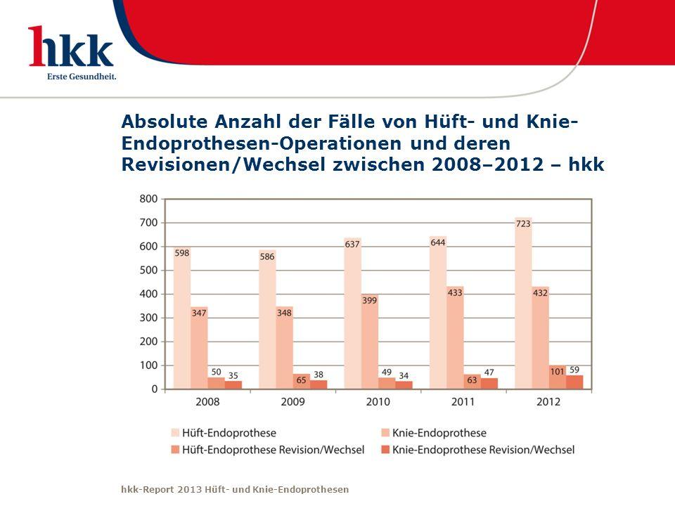 hkk-Report 2013 Hüft- und Knie-Endoprothesen Absolute Anzahl der Fälle von Hüft- und Knie- Endoprothesen-Operationen und deren Revisionen/Wechsel zwis