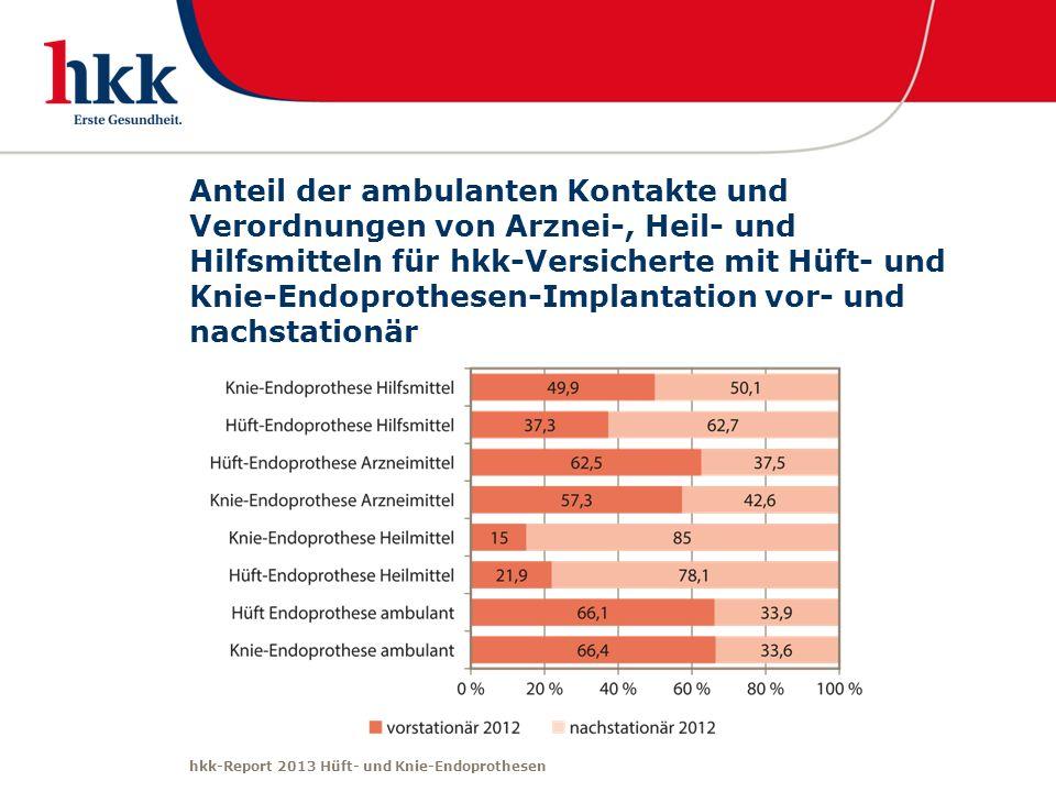 hkk-Report 2013 Hüft- und Knie-Endoprothesen Anteil der ambulanten Kontakte und Verordnungen von Arznei-, Heil- und Hilfsmitteln für hkk-Versicherte m
