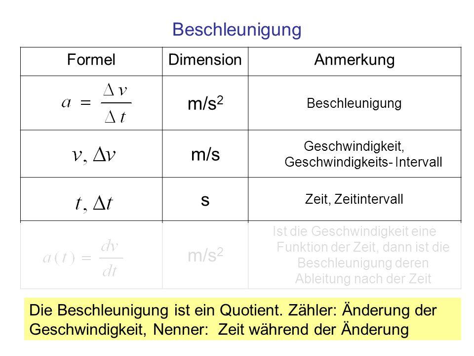 13 FormelDimensionAnmerkung m/s 2 Beschleunigung m/s Geschwindigkeit, Geschwindigkeits- Intervall s Zeit, Zeitintervall m/s 2 Ist die Geschwindigkeit