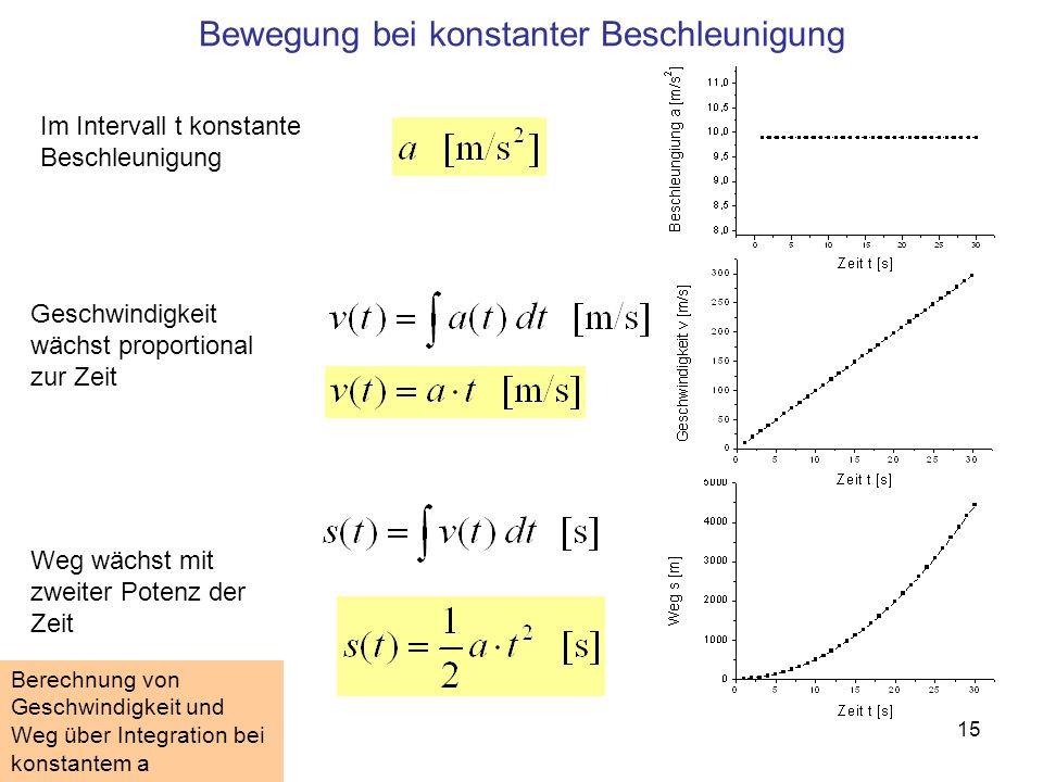 15 Im Intervall t konstante Beschleunigung Weg wächst mit zweiter Potenz der Zeit Geschwindigkeit wächst proportional zur Zeit Bewegung bei konstanter