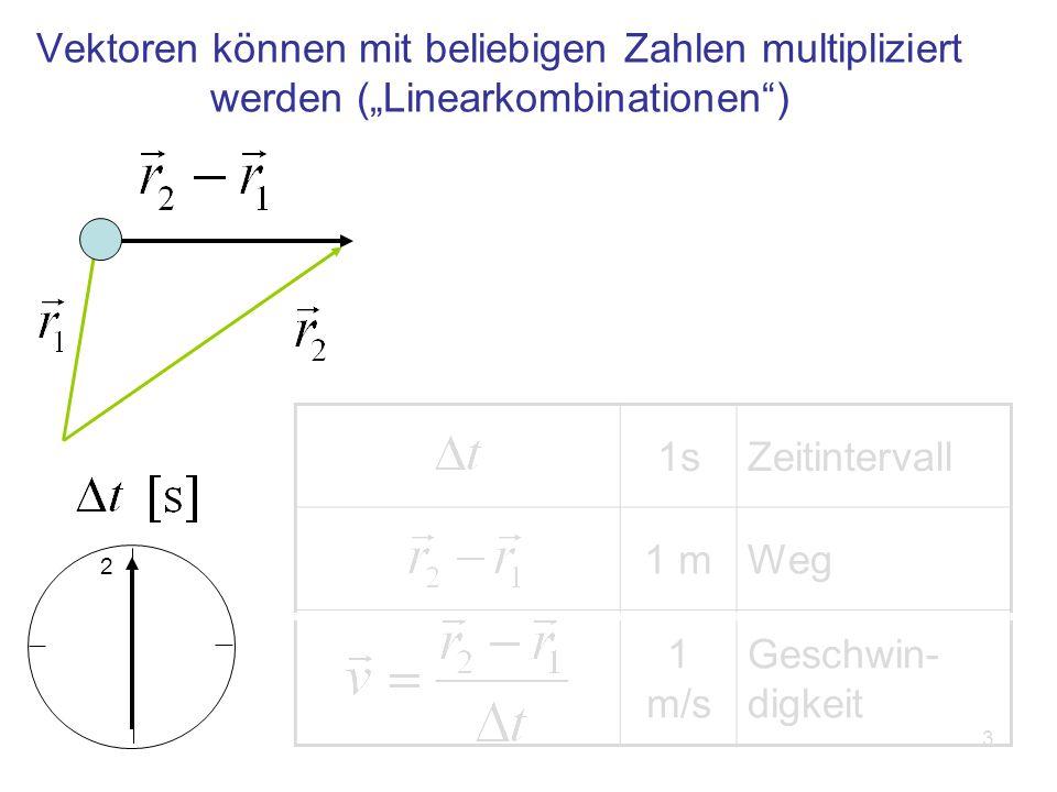 3 Vektoren können mit beliebigen Zahlen multipliziert werden (Linearkombinationen) 1sZeitintervall 1 mWeg 1 m/s Geschwin- digkeit 2