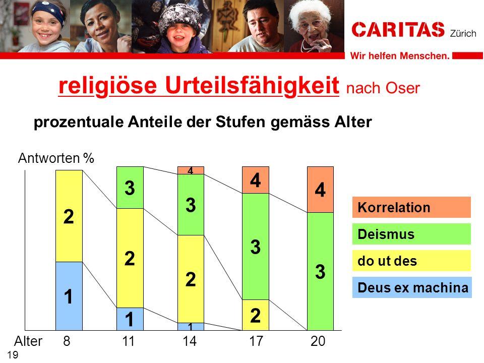 Alter811141720 religiöse Urteilsfähigkeit nach Oser 19 prozentuale Anteile der Stufen gemäss Alter Antworten % 1 2 1 2 3 1 2 3 4 2 3 4 3 4 Deus ex mac