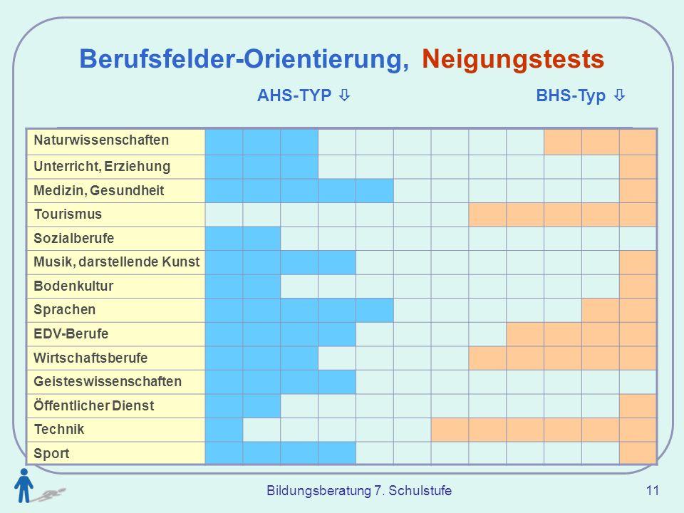 Bildungsberatung 7. Schulstufe 11 Berufsfelder-Orientierung, Neigungstests AHS-TYP BHS-Typ Naturwissenschaften Unterricht, Erziehung Medizin, Gesundhe