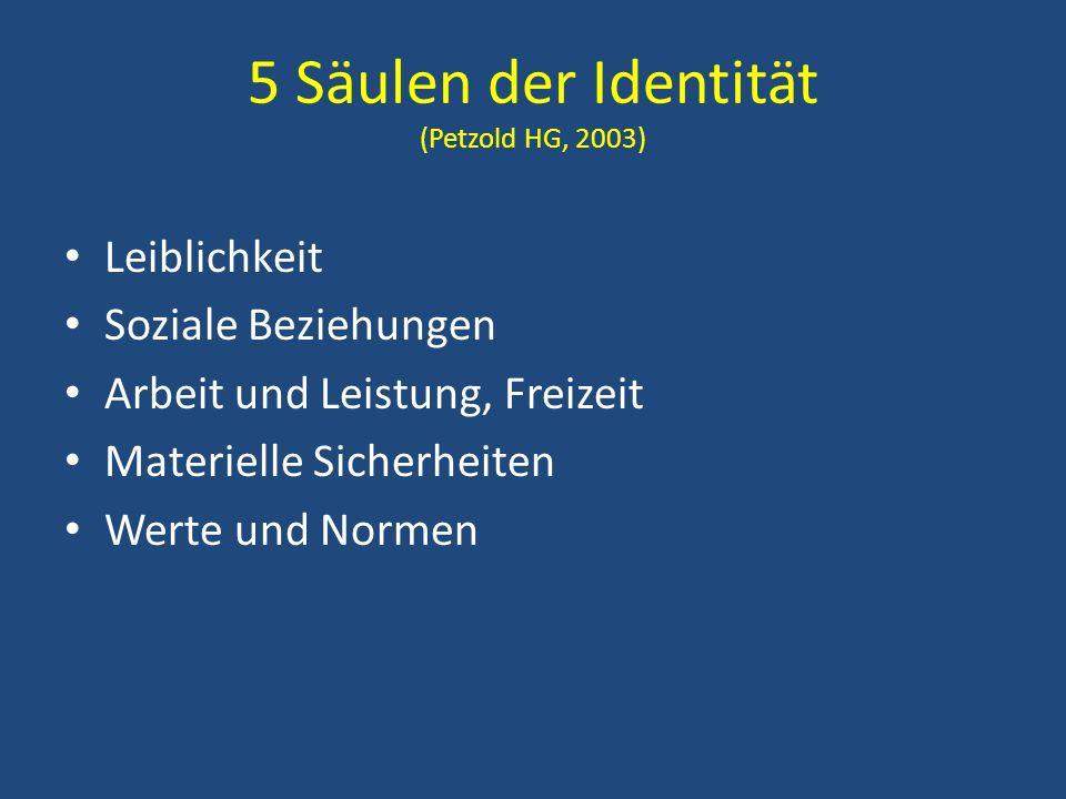 5 Säulen der Identität (Petzold HG, 2003) Leiblichkeit Soziale Beziehungen Arbeit und Leistung, Freizeit Materielle Sicherheiten Werte und Normen