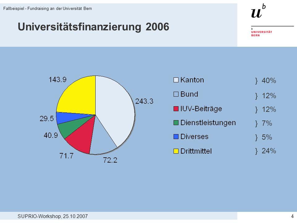 SUPRIO-Workshop, 25.10.2007 Fallbeispiel - Fundraising an der Universität Bern 4 Universitätsfinanzierung 2006 } 40% } 12% } 7% } 5% } 24%