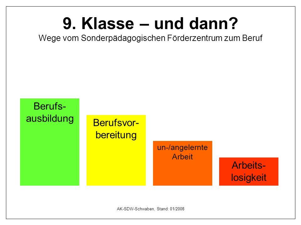 AK-SDW-Schwaben, Stand: 01/2008 9. Klasse – und dann? Wege vom Sonderpädagogischen Förderzentrum zum Beruf Berufs- ausbildung Arbeits- losigkeit Beruf