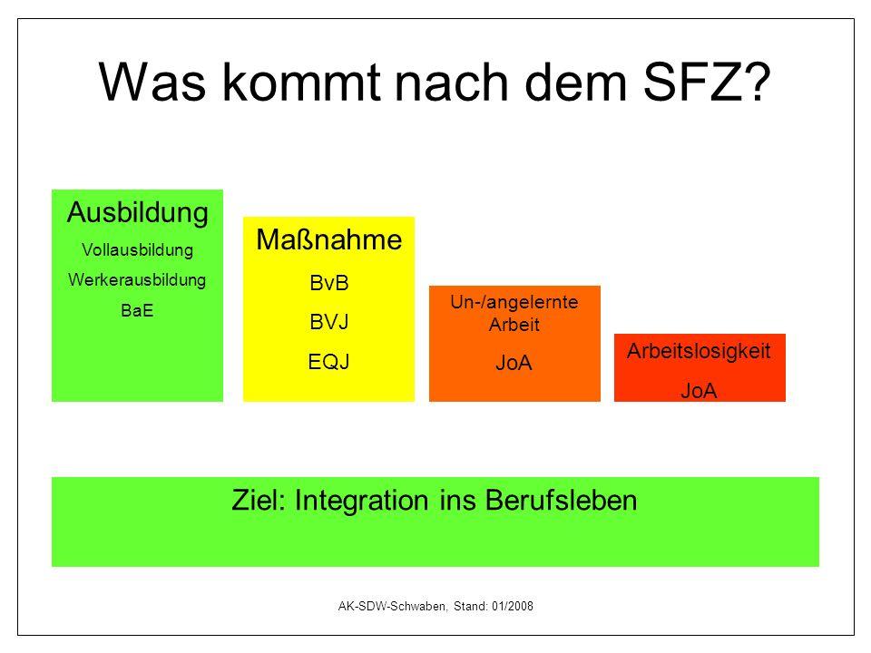 AK-SDW-Schwaben, Stand: 01/2008 Was kommt nach dem SFZ? Ausbildung Vollausbildung Werkerausbildung BaE Arbeitslosigkeit JoA Maßnahme BvB BVJ EQJ Ziel: