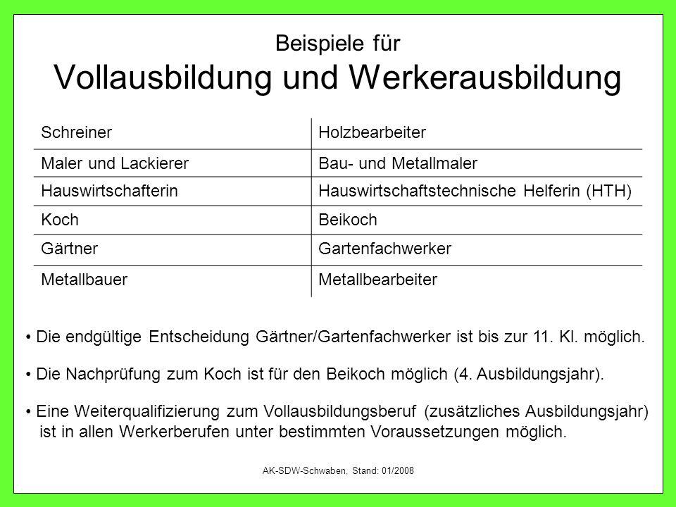AK-SDW-Schwaben, Stand: 01/2008 Beispiele für Vollausbildung und Werkerausbildung SchreinerHolzbearbeiter Maler und LackiererBau- und Metallmaler Haus
