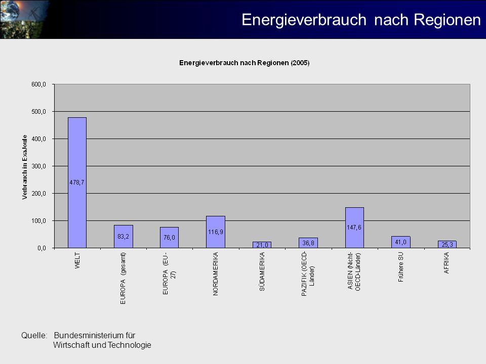 Energieverbrauch nach Staaten Quelle: Bundesministerium für Wirtschaft und Technologie