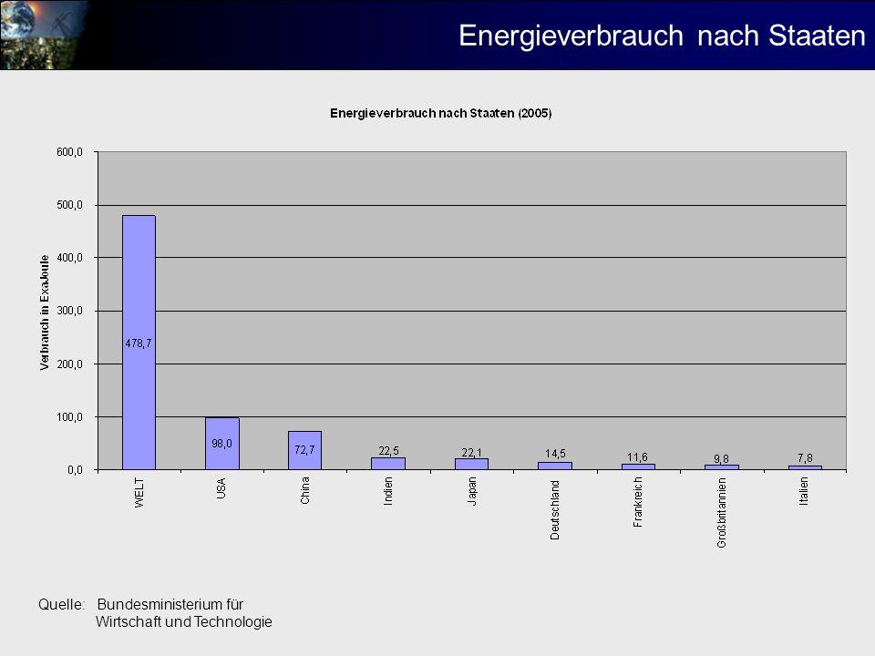 Zeitliche Tendenz des Energieverbrauchs Quelle: Bundesministerium für Wirtschaft und Technologie