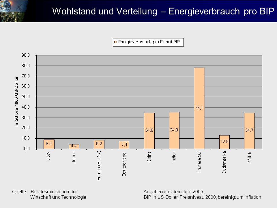 Exkurs: Energie und Landwirtschaft der Hauptanteil des landwirtschaftlichen Energieverbrauchs entfällt auf den Verbrauch von Diesel (insbesondere als Treibstoff für Traktoren, etc.) - Schweiz 2001: 80% des Energieverbrauchs entfallen auf Treibstoff (Diesel und Benzin) - Südafrika 2000: 58% des Energieverbrauchs entfallen auf Diesel und Benzin der starke Anstieg des Ölpreises wirkt sich daher stark auf die Existenz von landwirtschaftlichen Betrieben und die Preise von landwirtschaftlichen Produkten aus Quellen: Studie Rationale Energieanwendung in der Landwirtschaft im Auftrag des schweizersichen Bundesamtes für Energie, Schlussbericht Juli 2001 Energy Outlook für South Africa: 2002, University of Cape Town