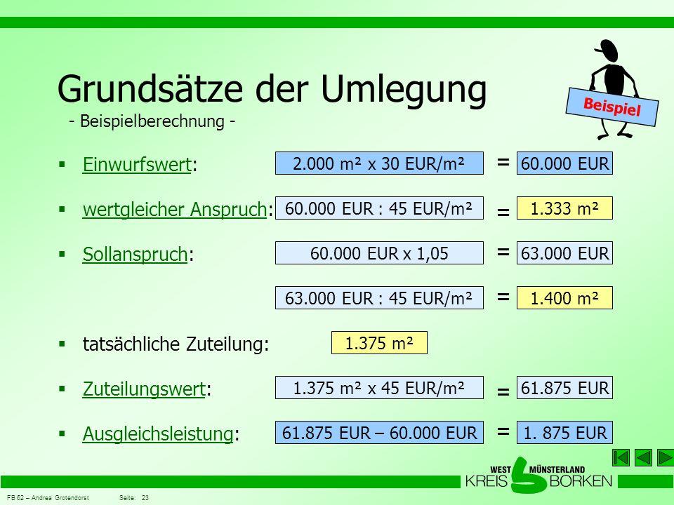 FB 62 – Andrea Grotendorst Seite: 23 Grundsätze der Umlegung - Beispielberechnung - Zuteilungswert: Zuteilungswert wertgleicher Anspruch: wertgleicher Anspruch Einwurfswert: Einwurfswert Sollanspruch: Sollanspruch tatsächliche Zuteilung: Ausgleichsleistung: Ausgleichsleistung 60.000 EUR = 2.000 m² x 30 EUR/m² 1.333 m² = 60.000 EUR : 45 EUR/m² 61.875 EUR = 1.375 m² x 45 EUR/m² 1.375 m² 1.