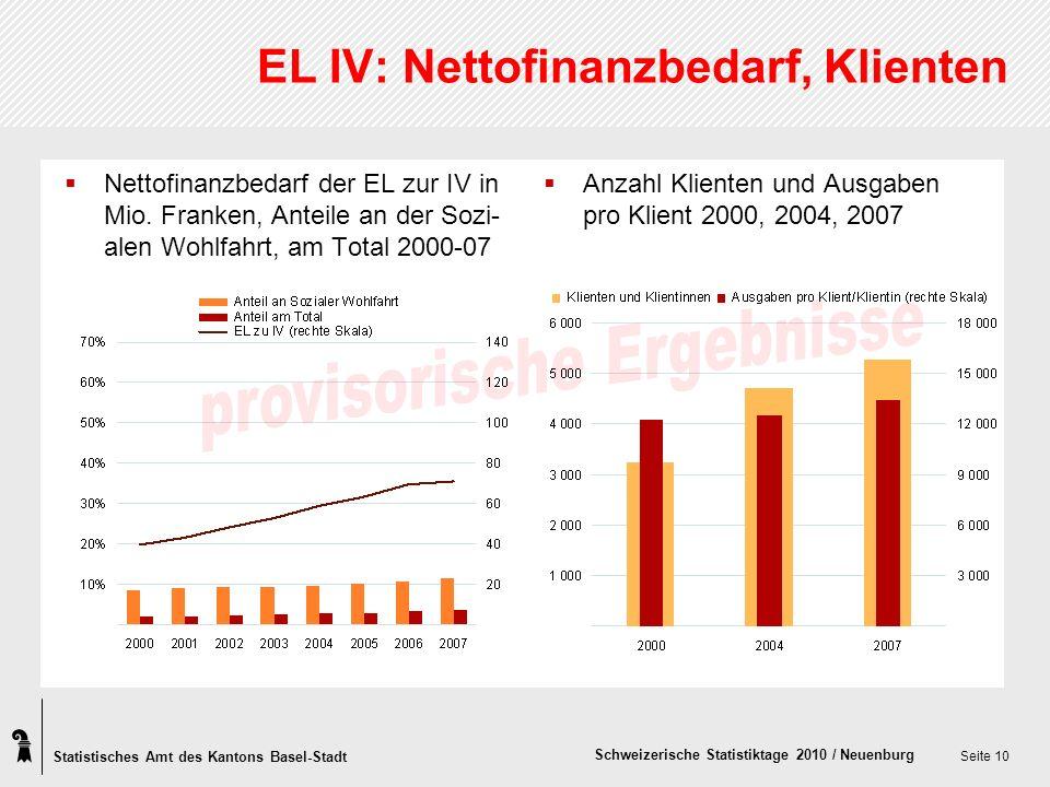Statistisches Amt des Kantons Basel-Stadt Schweizerische Statistiktage 2010 / Neuenburg Seite 10 EL IV: Nettofinanzbedarf, Klienten Nettofinanzbedarf der EL zur IV in Mio.